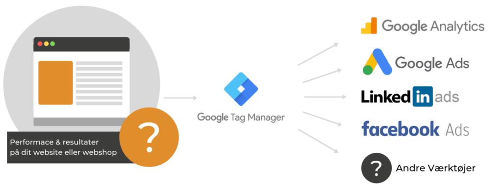 Hvad er Google Tag Manager?