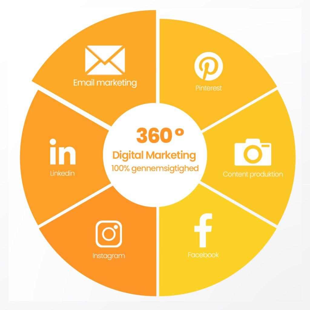 E-mail marketing i en digital strategi