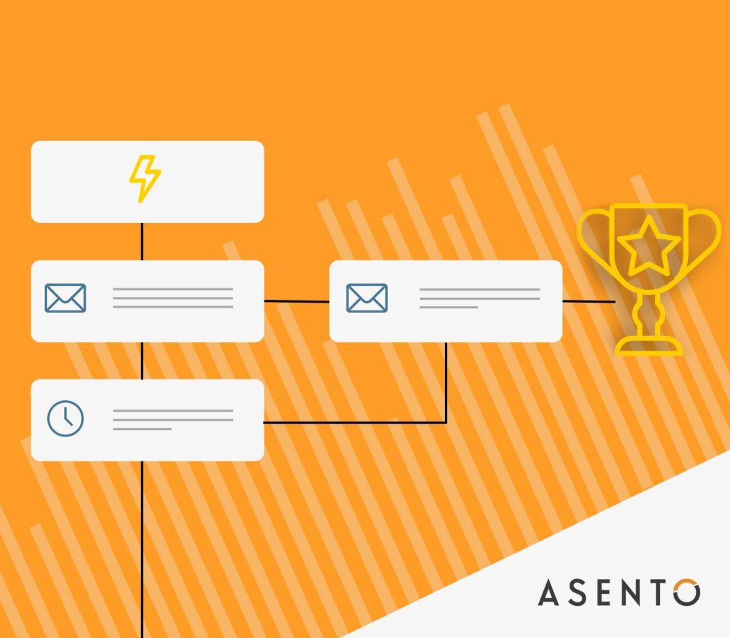 E-mail marketing målsætning