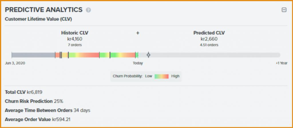 Klaviyo Predictive Analytics